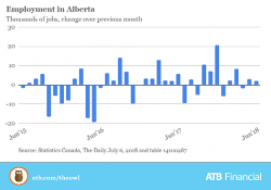 Employment Up In Ab 2018