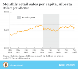 Monthly Retail Sales