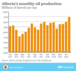 The Owl Oil Production Continue To Rise In Alberta