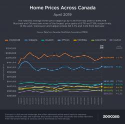 Canada Home Prices Apr 2019 Zoocasa