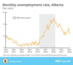 Encouraging November For Alberta