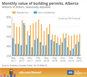 Building Permits May 2019