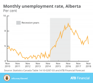Encouraging November For Alberta