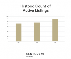 Historic Count Of Active Listings Ad