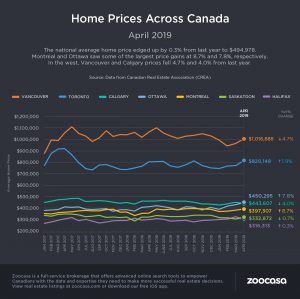 Canada Home Prices Apr 2019 Zoocasa